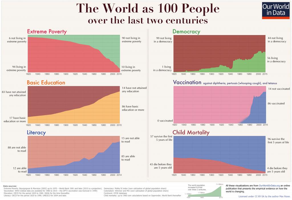6 graphiques montrant l'évolution positive du monde